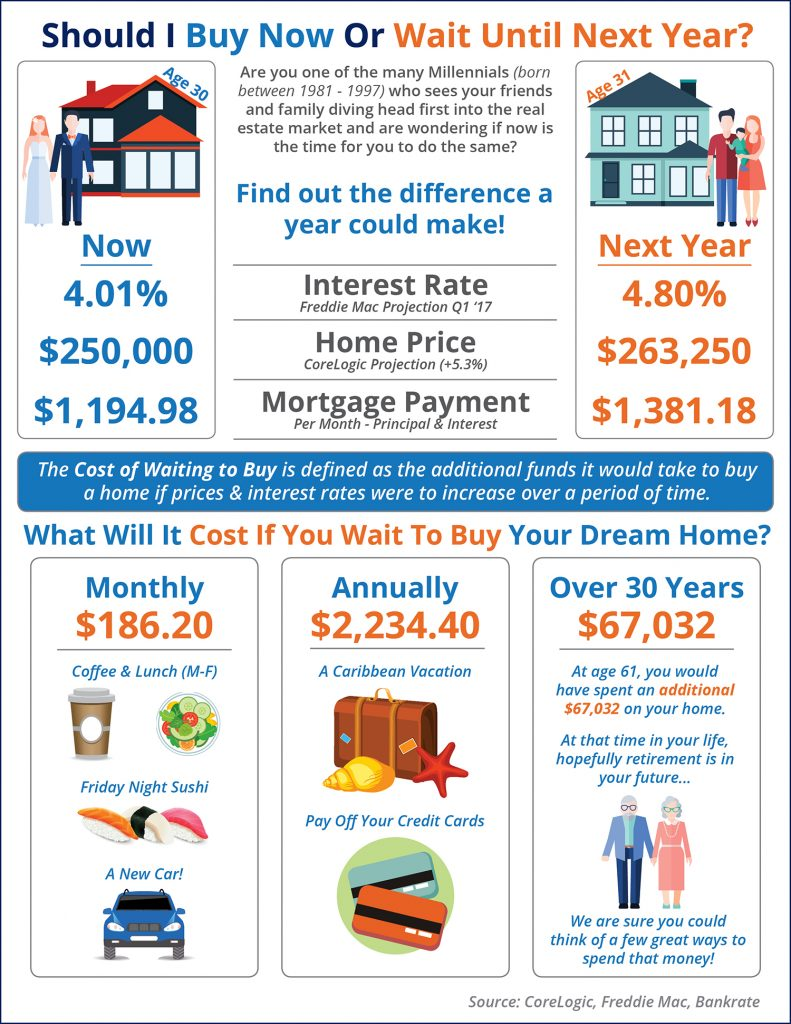Cost-of-Waiting-to-buy-home