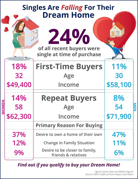 Single-Home-Buyers