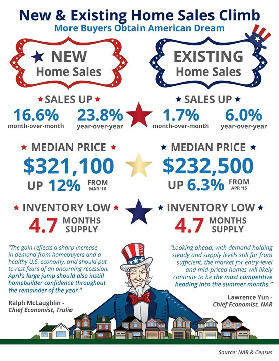 new-and-existing-home-sale-climb